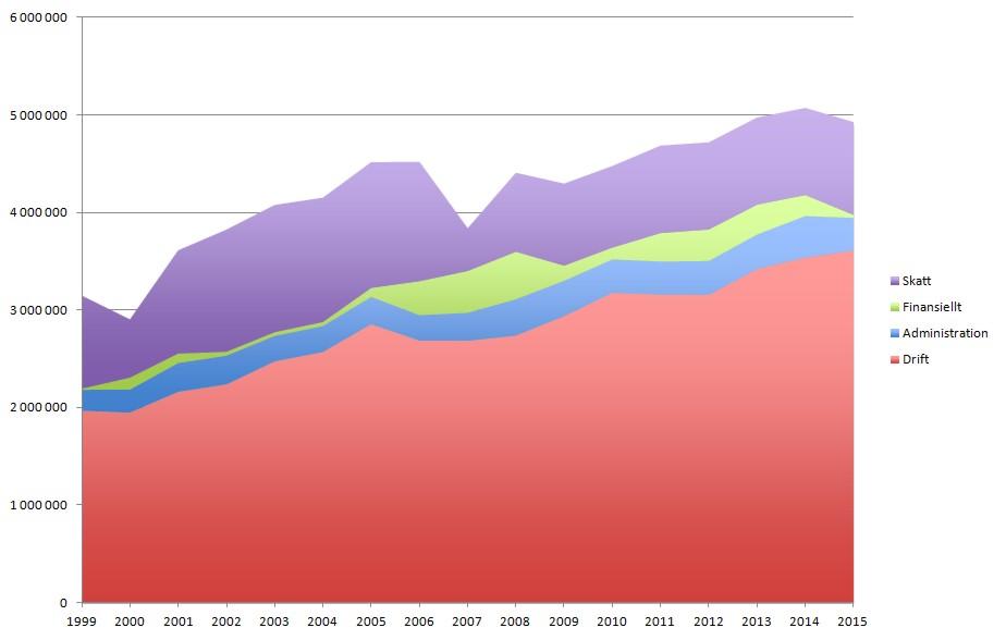 Fasts kostnader 1999-2015
